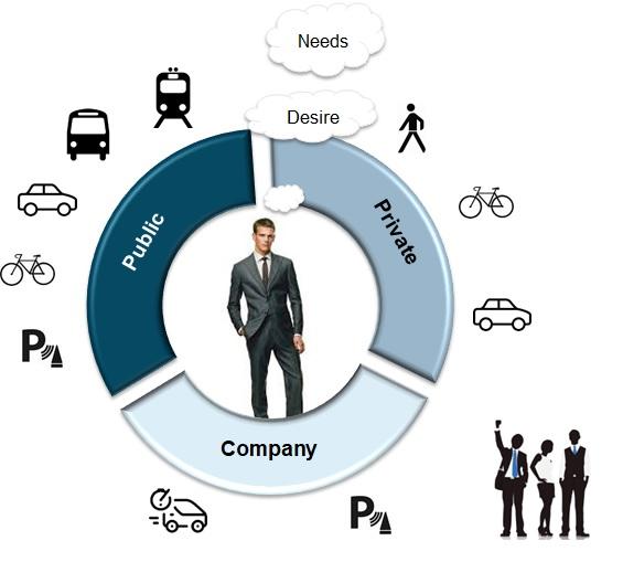 Company Mobility plan